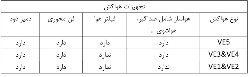 تجهیزات تهویه مترو تهران
